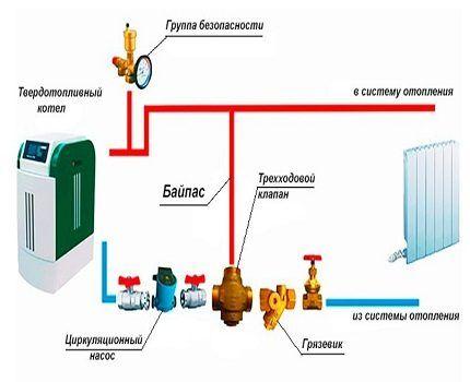 Байпас в системе отопления