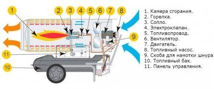 Схема пушки прямого нагрева