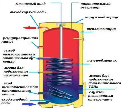 Схема теплоаккумулятора со змеевиками