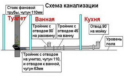 Схема канализации в квартире