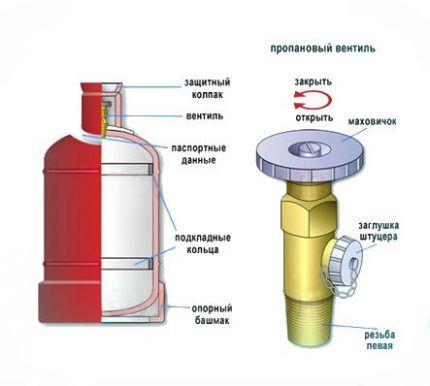 Вентиль для газового баллона