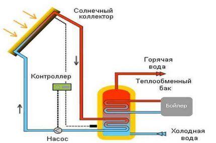 Схема работы водяного солнечного коллектора