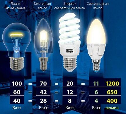 Степень светоотдачи
