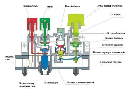 Схема автоматики газового котла