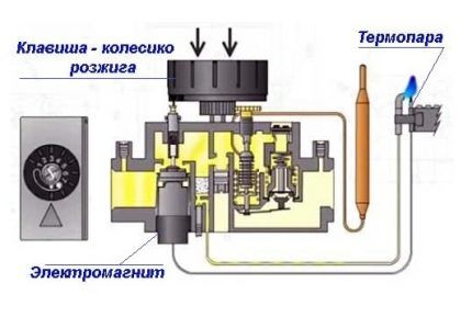 Схема регулировки автоматики