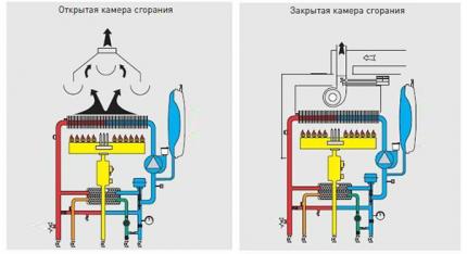 Открытая и закрытая камеры сгорания котла