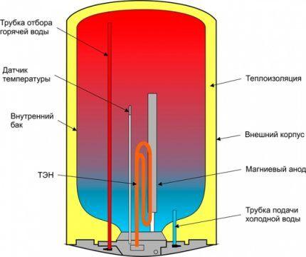 Магниевый анод на схеме бойлера