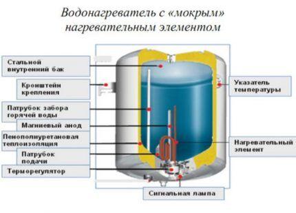 Расположение бака в электробойлере