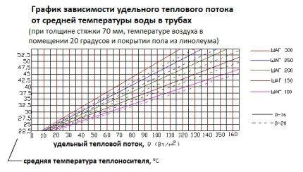 Зависимость плотности теплопотока