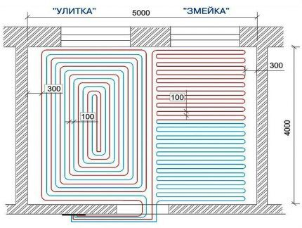 Распределение контуров