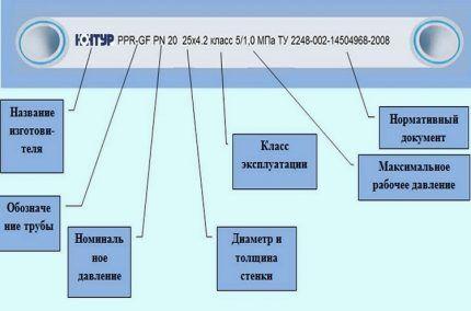 Классификация полипропиленовых труб