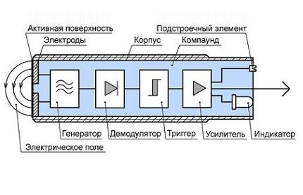 Конструкция емкостного выключателя