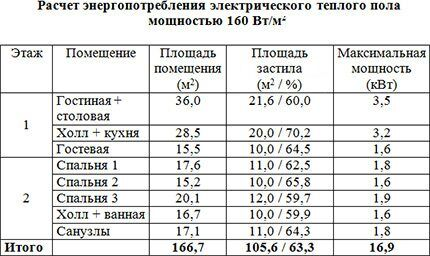 Расчет потребления электроэнергии