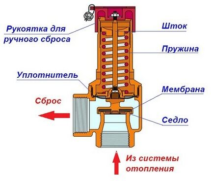 Схема устройства пружинного предохранителя