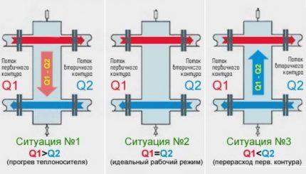 Схема работы гидрострелки