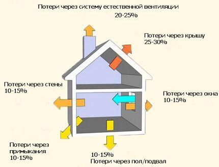 Теплопотери помещения