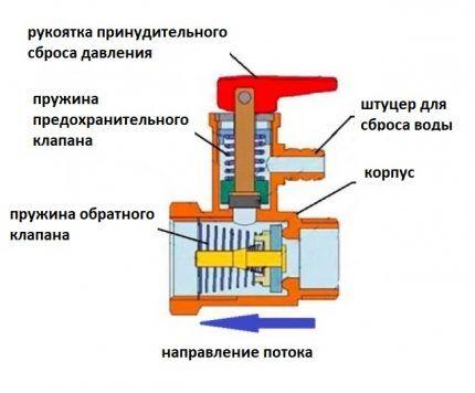 Схема устройства предохранительного клапана