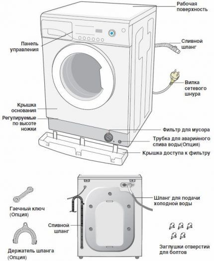 Устройство машины стандартного типа