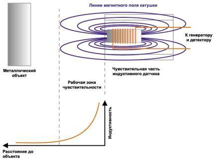 Схема работы индукционного концевого выключателя
