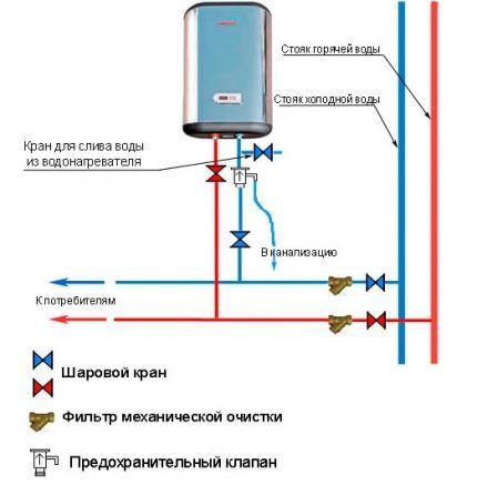 Особенности подключения водонагревателя к ХВС