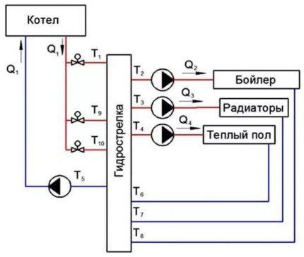 Схема многотрубной гидрострелки