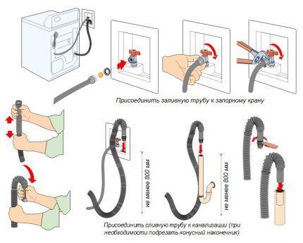 Схема подключения стиралки к коммуникациям