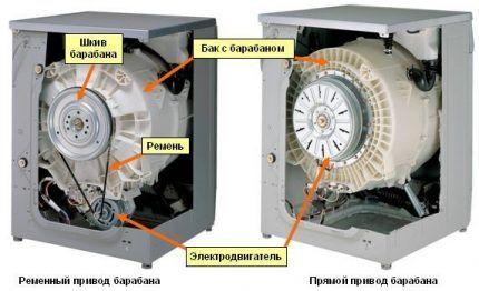 Сравнение приводов барабана