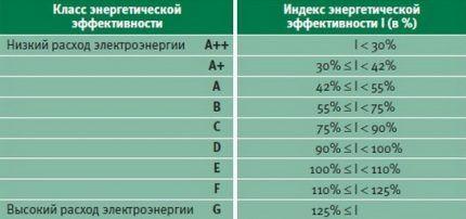 Классы энергоэффективности стиралок