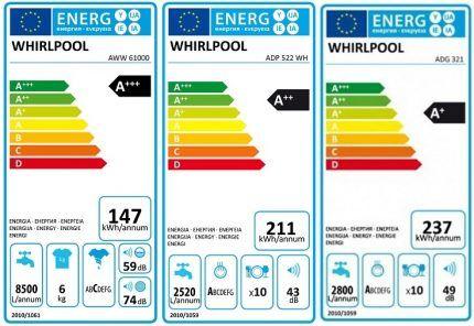 Классность по характеристикам энергосбережения