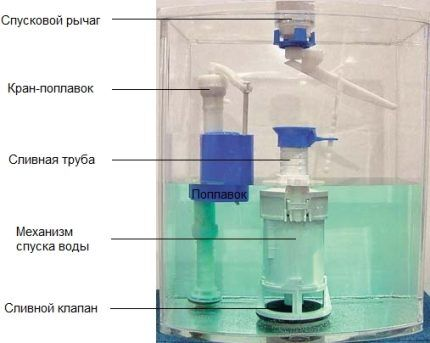 Схема устройства арматуры