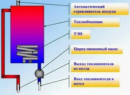 Принцип работы отопительного электрокотла