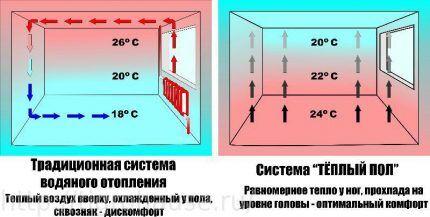 Схема действия отопительных систем