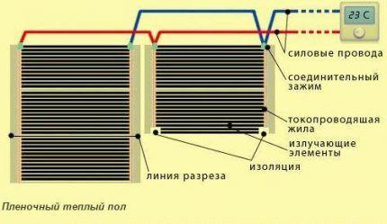 Правила разреза пленки