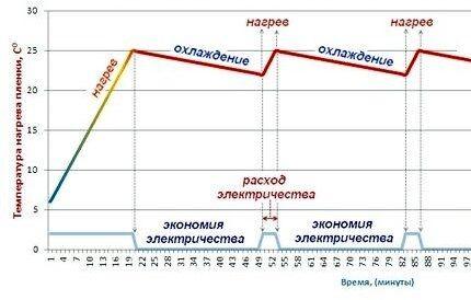 График работы терморегулятора СТП