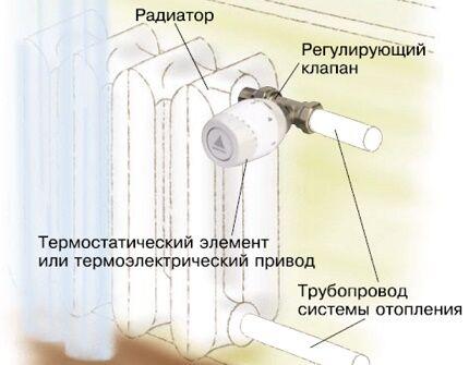 Термостат на батарее