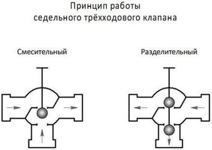 Работа трехходового крана