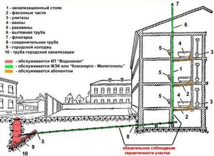 Общая канализационная система