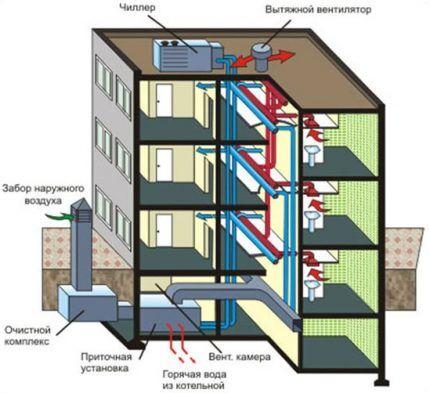 Принудительная система вентиляции в многоквартирном доме