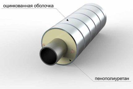 Оболочка для труб из утеплителя