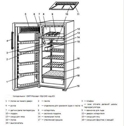 Схема устройства ЗиЛ-63