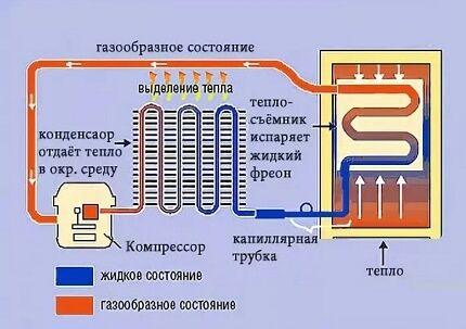 Схема компрессионного холодильника