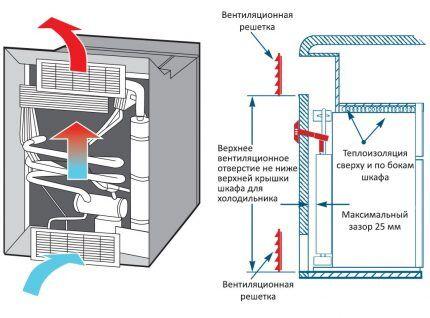 Схема работы абсорционного холодильника на газе
