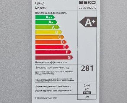 Характеристики модели по уровню энергопотребляемости и шума