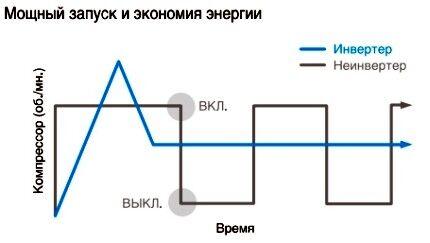 График работы различных компрессоров