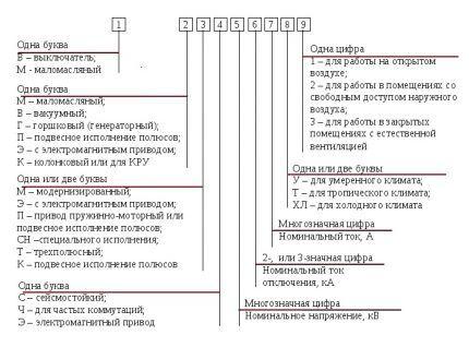 Условные обозначения на выключателях
