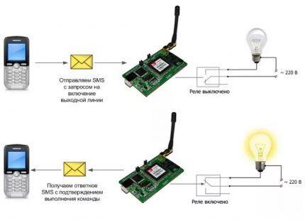 Схема управления светом через Интернет