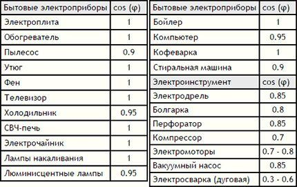 Таблица для определения коэффициента мощности