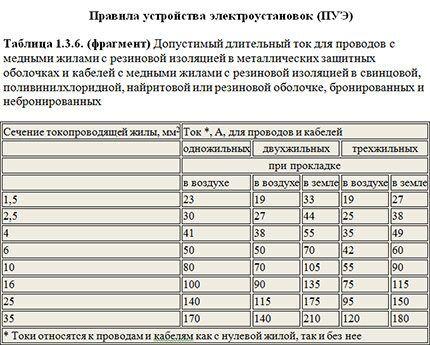 Таблица для выбора сечения медных жил