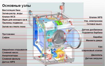 Конструкционные особенности стиралки
