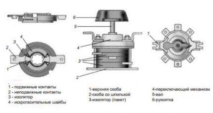 Конструкция пакетного выключателя